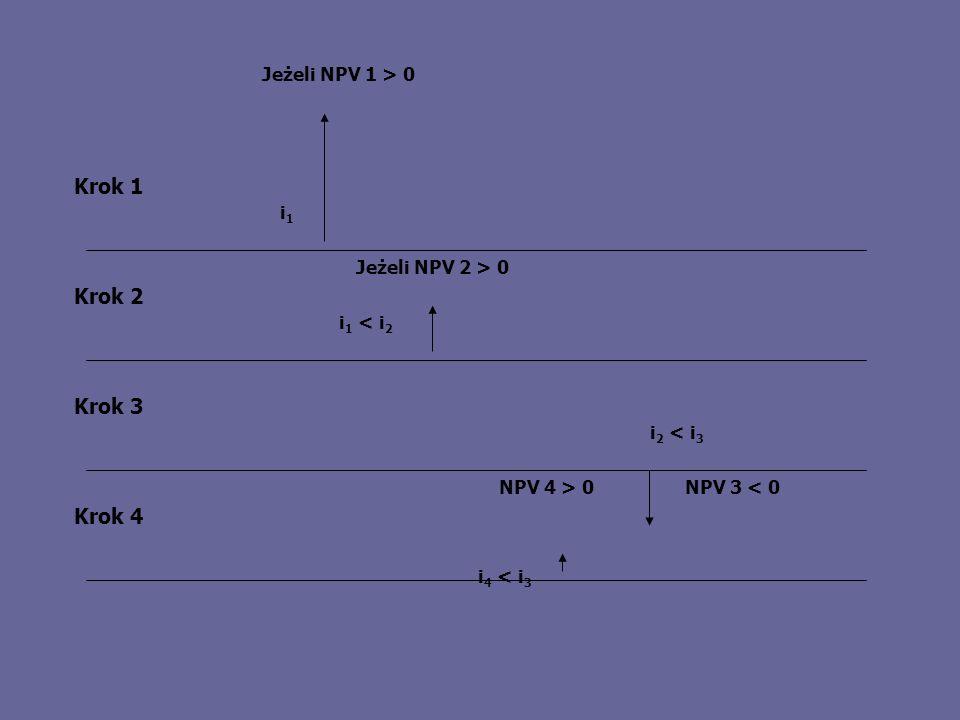 Krok 3 Krok 2 Krok 4 Krok 1 NPV 4 > 0NPV 3 < 0 Jeżeli NPV 2 > 0 Jeżeli NPV 1 > 0 i1i1 i 1 < i 2 i 2 < i 3 i 4 < i 3