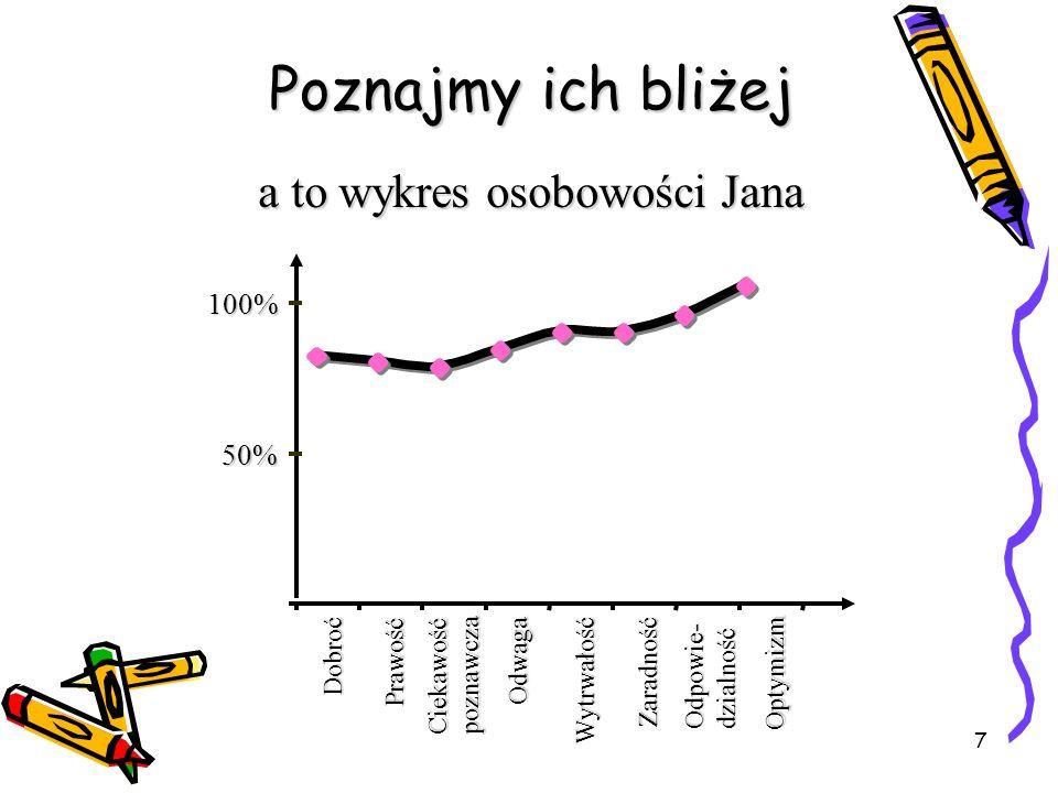 7 a to wykres osobowości Jana 50% 100% Dobroć Prawość Ciekawośćpoznawcza Odwaga Wytrwałość Zaradność Odpowie- dzialność Optymizm Poznajmy ich bliżej