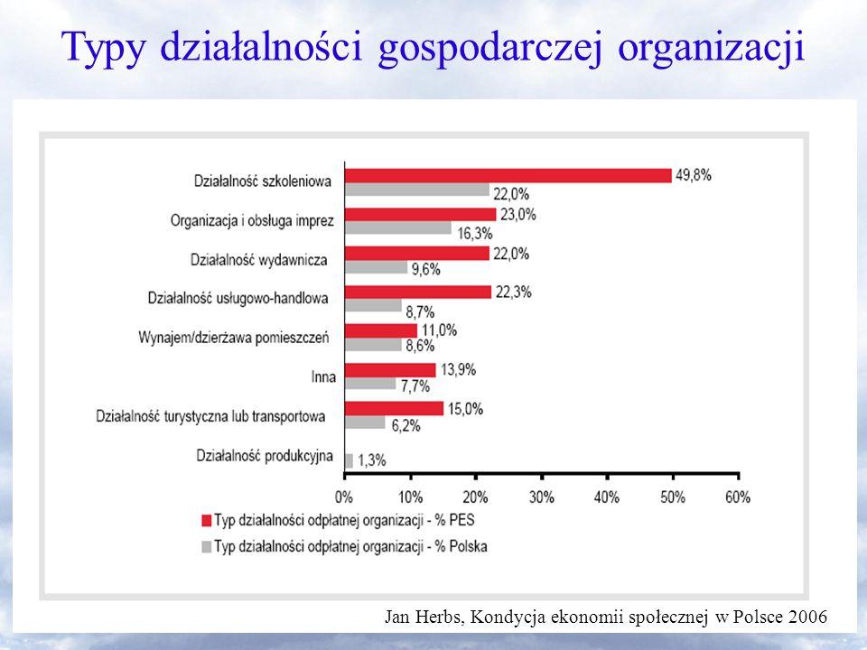 Organizacje pozarządowe jako podmiot ekonomii społecznej Typy działalności gospodarczej organizacji Jan Herbs, Kondycja ekonomii społecznej w Polsce 2