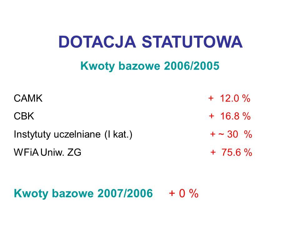 DOTACJA STATUTOWA Kwoty bazowe 2006/2005 CAMK + 12.0 % CBK + 16.8 % Instytuty uczelniane (I kat.) + ~ 30 % WFiA Uniw.