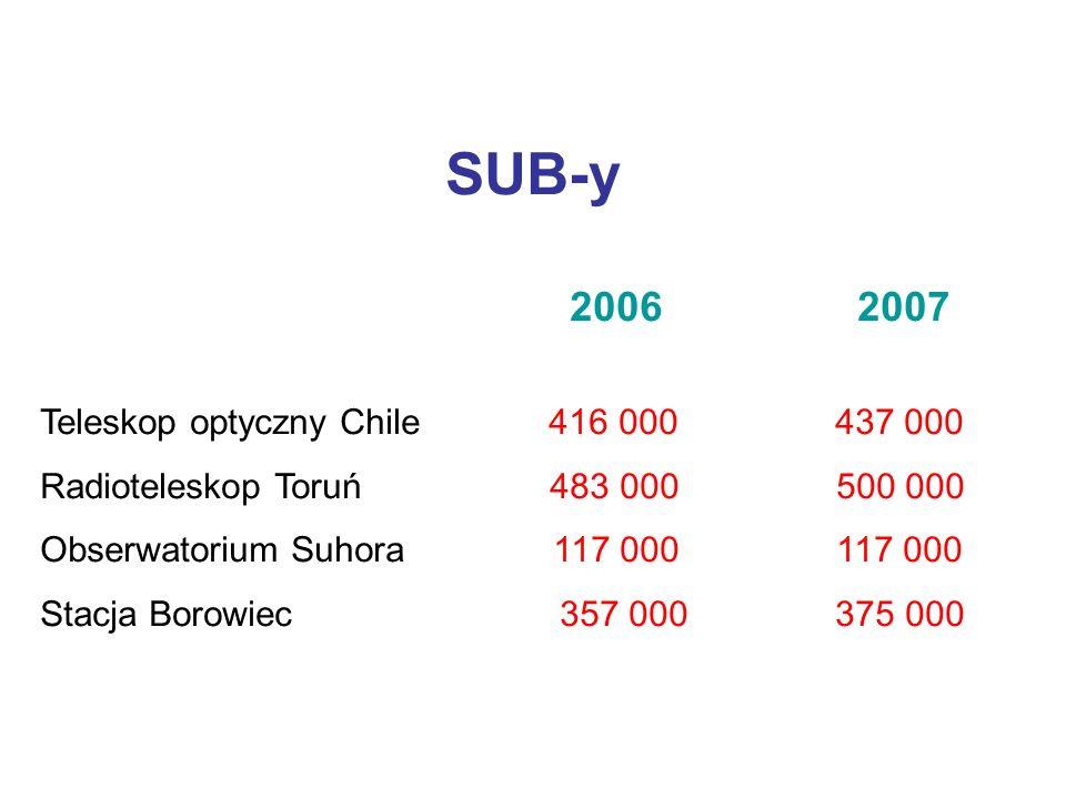 SUB-y 2006 2007 Teleskop optyczny Chile 416 000 437 000 Radioteleskop Toruń 483 000 500 000 Obserwatorium Suhora 117 000 117 000 Stacja Borowiec 357 000 375 000