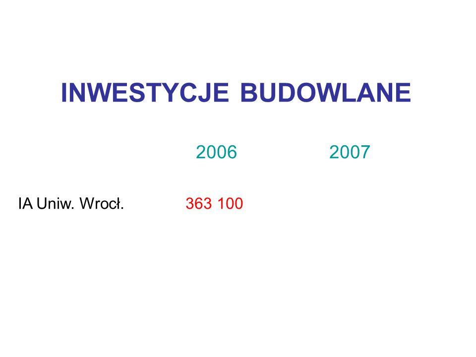 INWESTYCJE BUDOWLANE 2006 2007 IA Uniw. Wrocł. 363 100