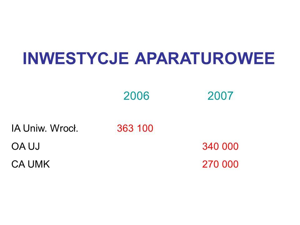 INWESTYCJE APARATUROWEE 2006 2007 IA Uniw. Wrocł. 363 100 OA UJ 340 000 CA UMK 270 000
