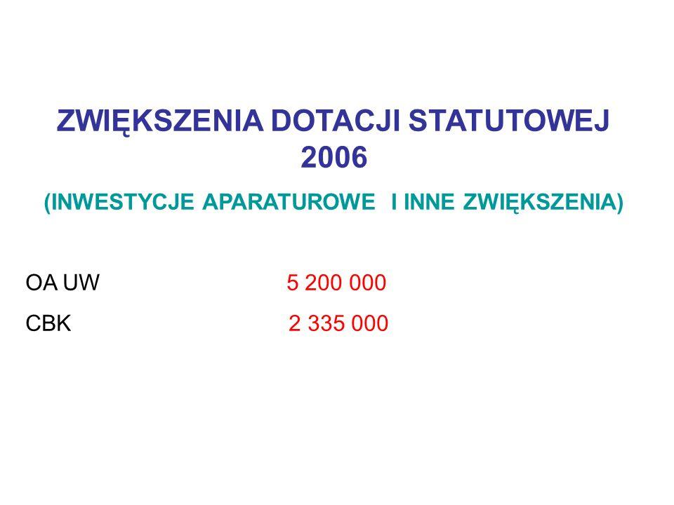 ZWIĘKSZENIA DOTACJI STATUTOWEJ 2006 (INWESTYCJE APARATUROWE I INNE ZWIĘKSZENIA) OA UW 5 200 000 CBK 2 335 000