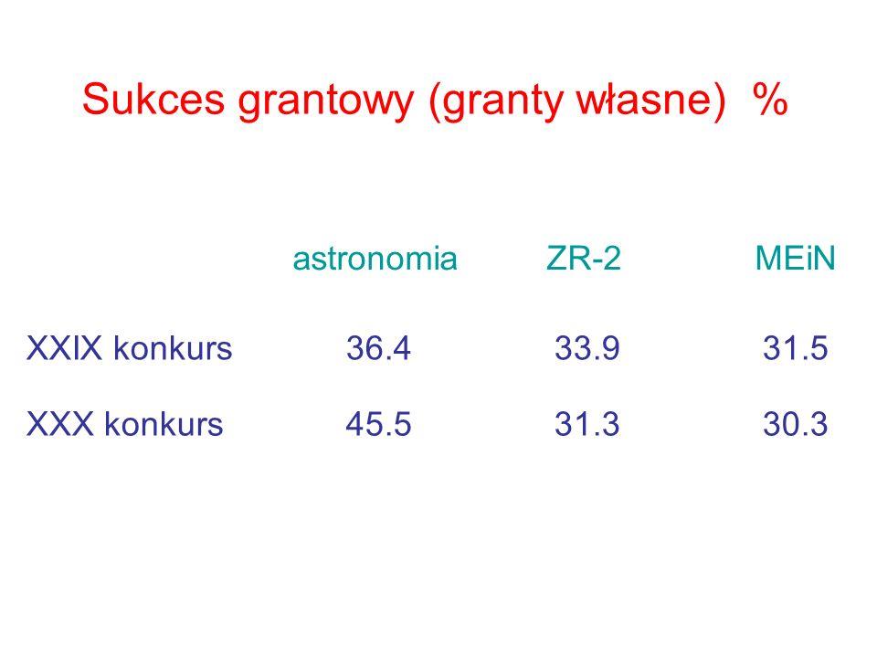 Sukces grantowy (granty własne) % astronomia ZR-2 MEiN XXIX konkurs 36.4 33.9 31.5 XXX konkurs 45.5 31.3 30.3