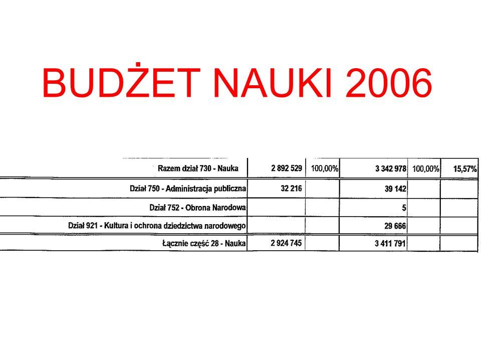 BUDŻET NAUKI 2006