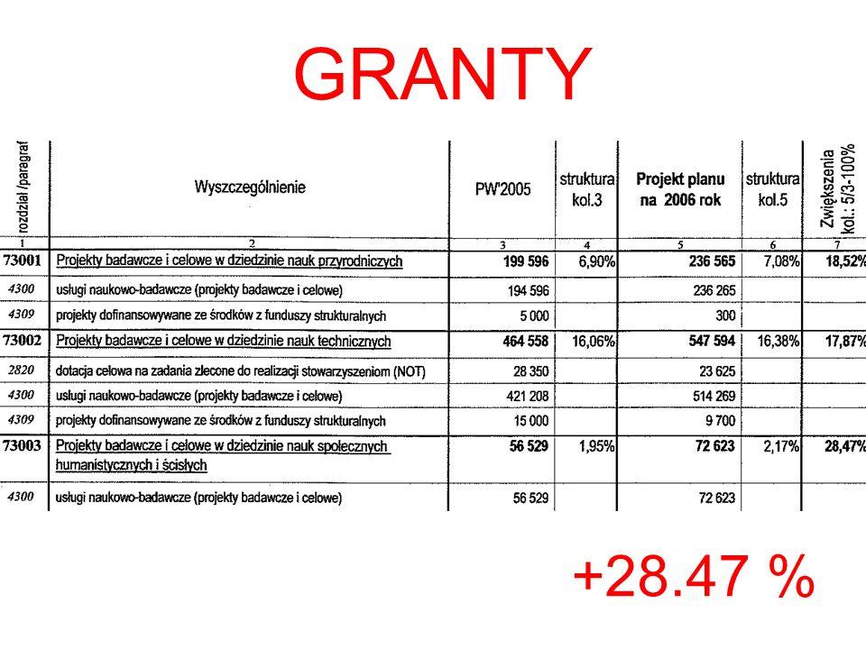 GRANTY +28.47 %
