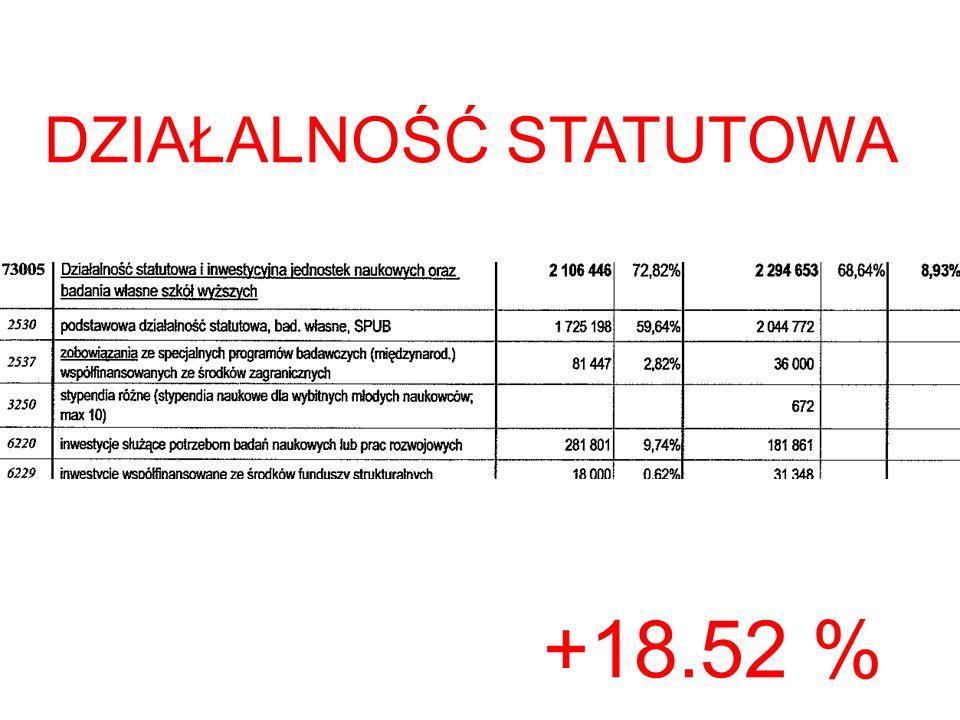 +18.52 % DZIAŁALNOŚĆ STATUTOWA