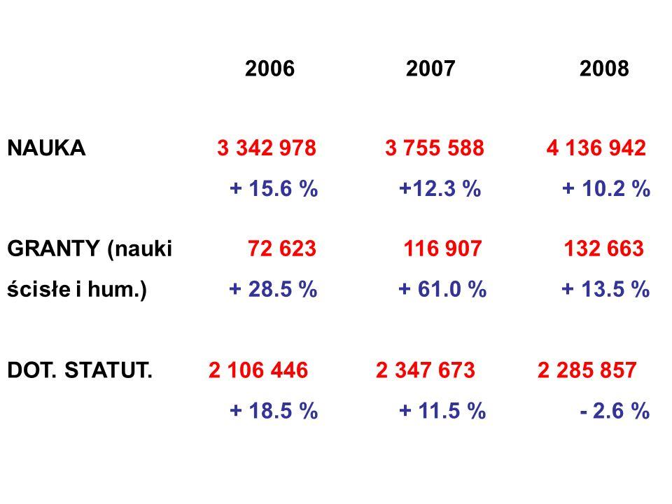 2006 2007 2008 NAUKA 3 342 978 3 755 588 4 136 942 + 15.6 % +12.3 % + 10.2 % GRANTY (nauki 72 623 116 907 132 663 ścisłe i hum.) + 28.5 % + 61.0 % + 13.5 % DOT.