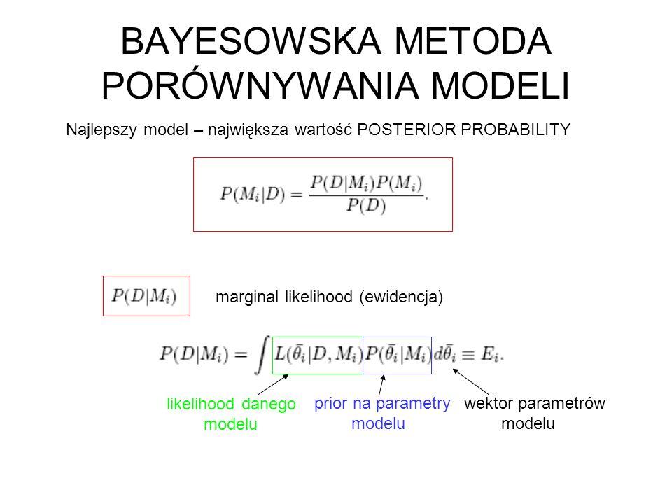 BAYESOWSKA METODA PORÓWNYWANIA MODELI Najlepszy model – największa wartość POSTERIOR PROBABILITY prior na parametry modelu likelihood danego modelu ma