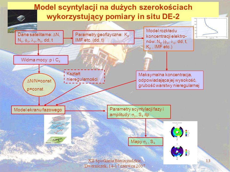 XII Spotkania Bieszczadzkie, Dwerniczek, 14-17 czerwca 2007 13 Model scyntylacji na dużych szerokościach wykorzystujący pomiary in situ DE-2 Dane sate