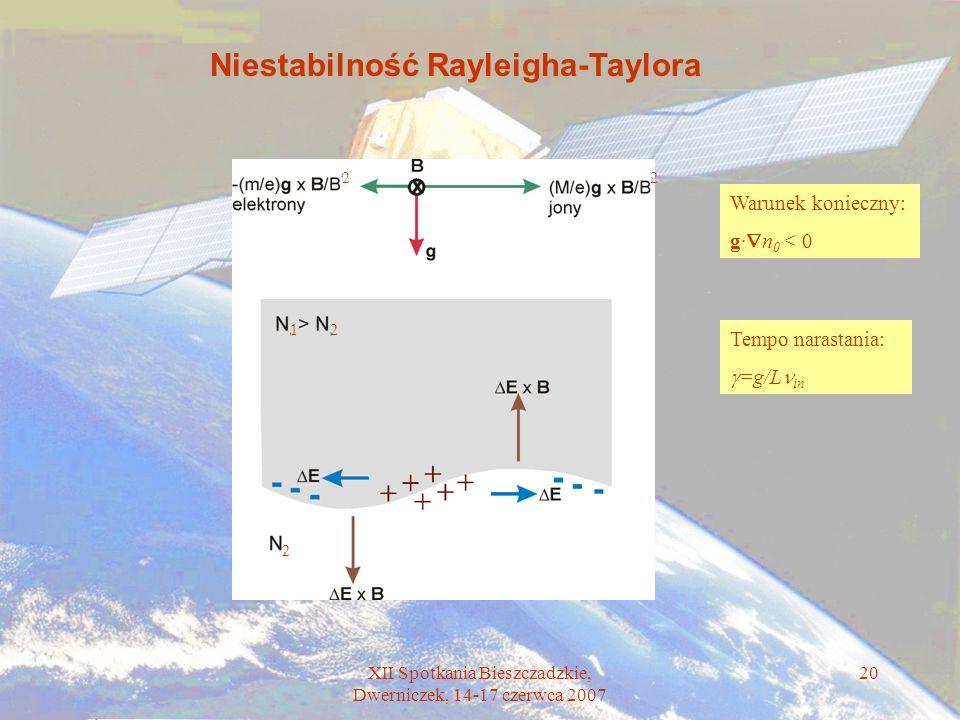 XII Spotkania Bieszczadzkie, Dwerniczek, 14-17 czerwca 2007 20 12 2 22 Niestabilność Rayleigha-Taylora Warunek konieczny: g· n 0 < 0 Tempo narastania: