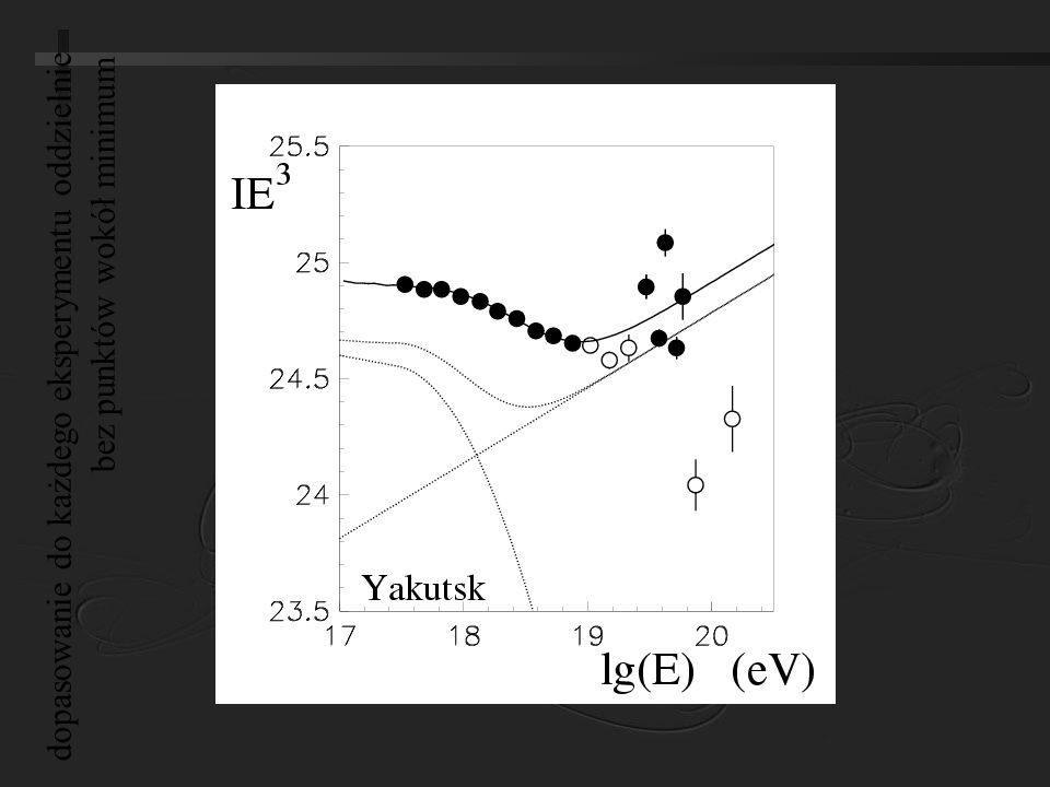 dopasowanie do każdego eksperymentu oddzielnie bez punktów wokół minimum
