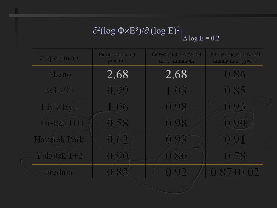 2 (log Φ 3 )/ (log E) 2 | Δ log E = 0.2