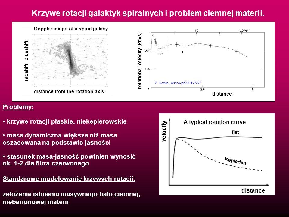 radius Krzywe rotacji galaktyk spiralnych i problem ciemnej materii. Problemy: krzywe rotacji płaskie, niekeplerowskie masa dynamiczna większa niż mas