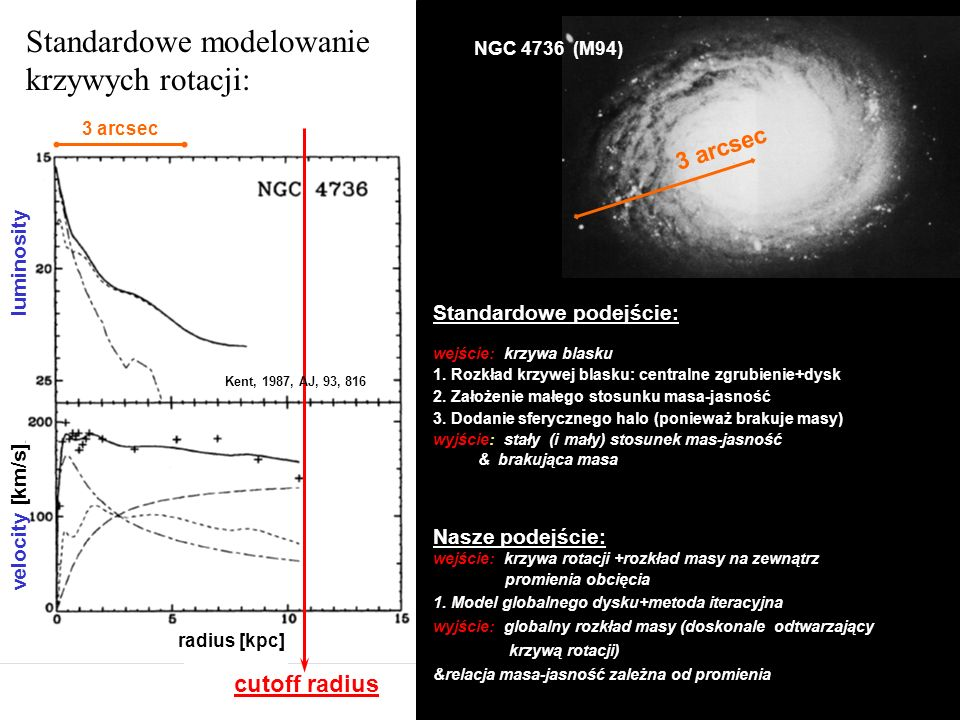 Velocity [km/sek] S 3 arcsec NGC 4736 (M94) luminosity velocity [km/s] radius [kpc] 3 arcsec Standardowe podejście: wejście: krzywa blasku 1. Rozkład