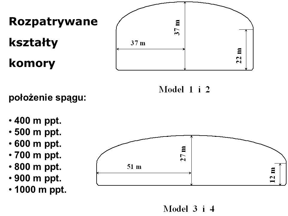 Rozpatrywane kształty komory położenie spągu: 400 m ppt. 500 m ppt. 600 m ppt. 700 m ppt. 800 m ppt. 900 m ppt. 1000 m ppt.