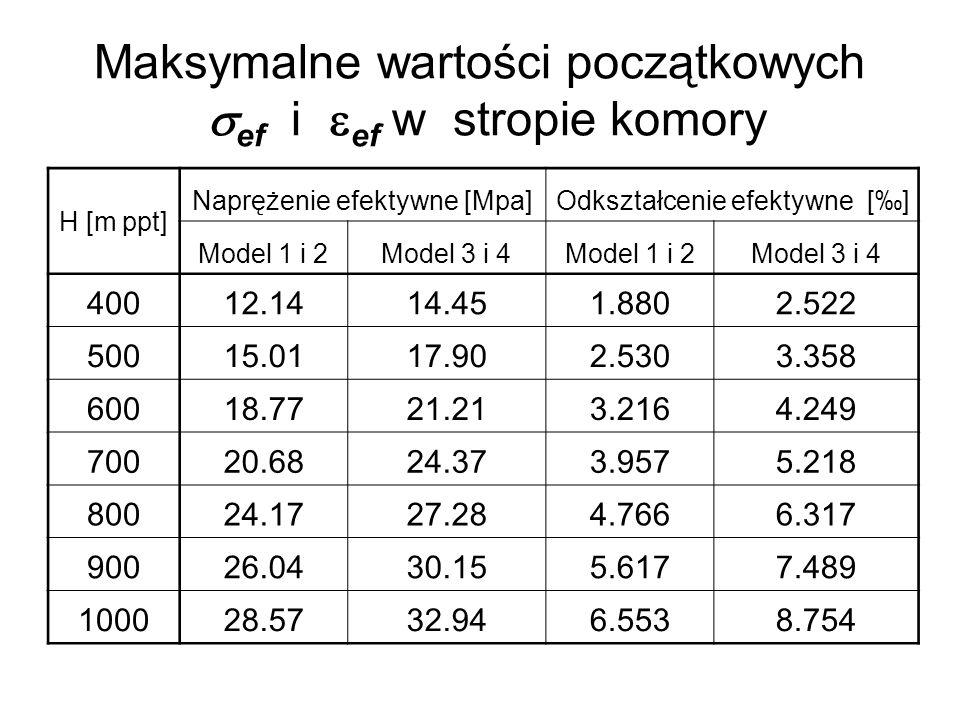 Maksymalne wartości początkowych ef i ef w stropie komory H [m ppt] Naprężenie efektywne [Mpa]Odkształcenie efektywne [] Model 1 i 2Model 3 i 4Model 1