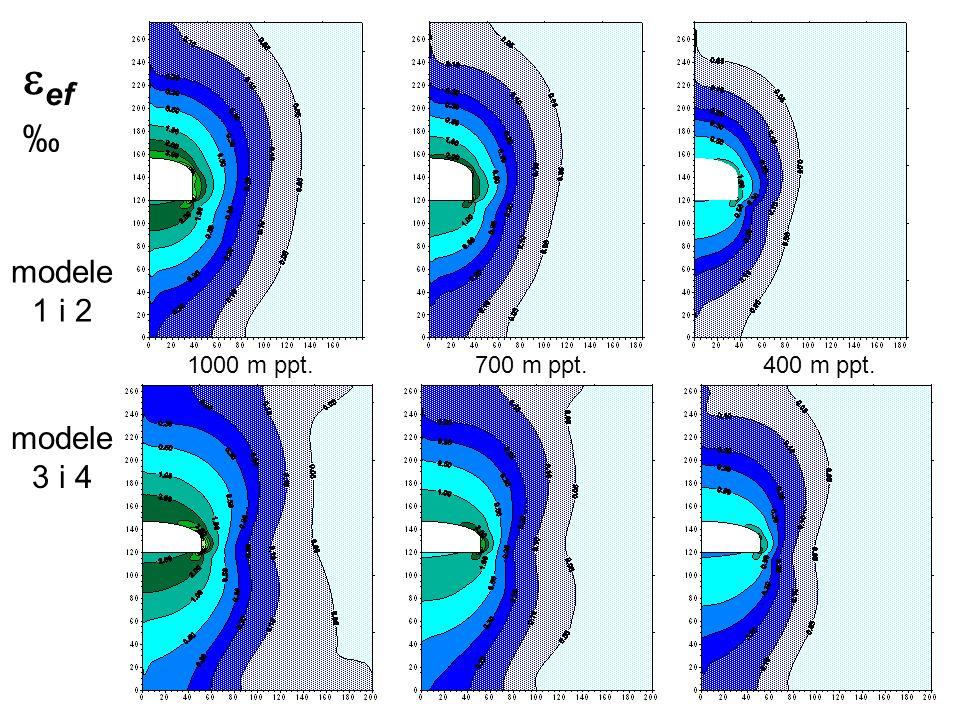 Rozkład początkowy odkształceń efektywnych (sprężysto-plastyczny) komora posadowiona 1000 m ppt. Wariant 1 i 2Wariant 3 i 4 ef modele 1 i 2 modele 3 i