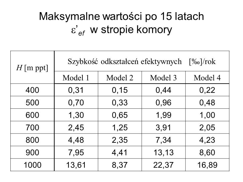 Maksymalne wartości po 15 latach ef w stropie komory H [m ppt] Szybkość odkształceń efektywnych []/rok Model 1Model 2Model 3Model 4 4000,310,150,440,2