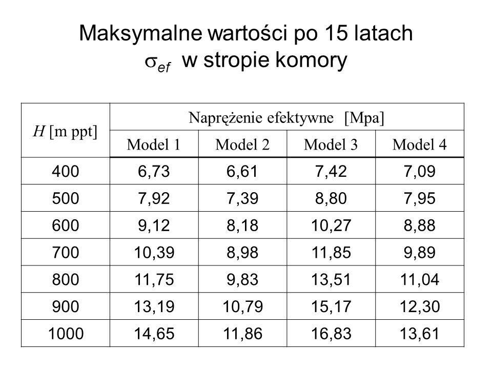 Maksymalne wartości po 15 latach ef w stropie komory H [m ppt] Naprężenie efektywne [Mpa] Model 1Model 2Model 3Model 4 4006,736,617,427,09 5007,927,39