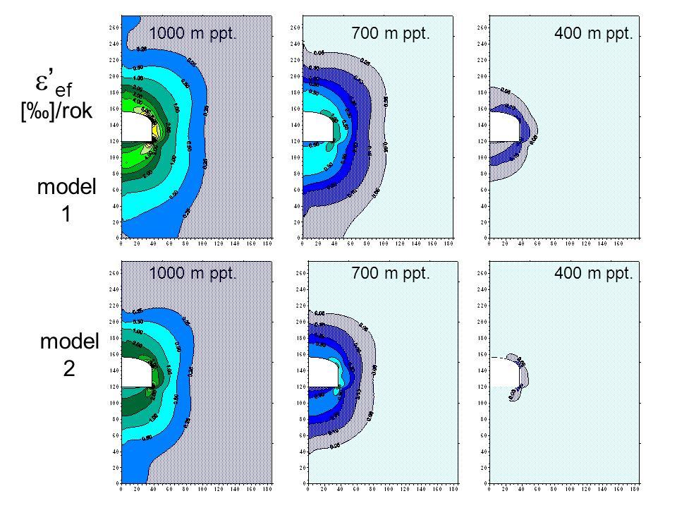 model 1 model 2 ef []/rok 1000 m ppt.700 m ppt.400 m ppt.