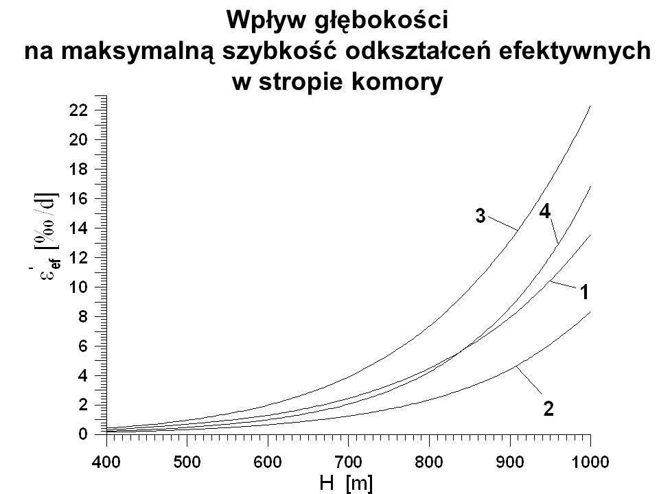 Wpływ głębokości na maksymalną szybkość odkształceń efektywnych w stropie komory