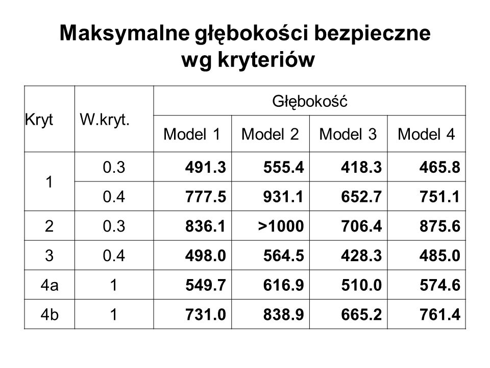 Maksymalne głębokości bezpieczne wg kryteriów KrytW.kryt. Głębokość Model 1Model 2Model 3Model 4 1 0.3491.3555.4418.3465.8 0.4777.5931.1652.7751.1 20.