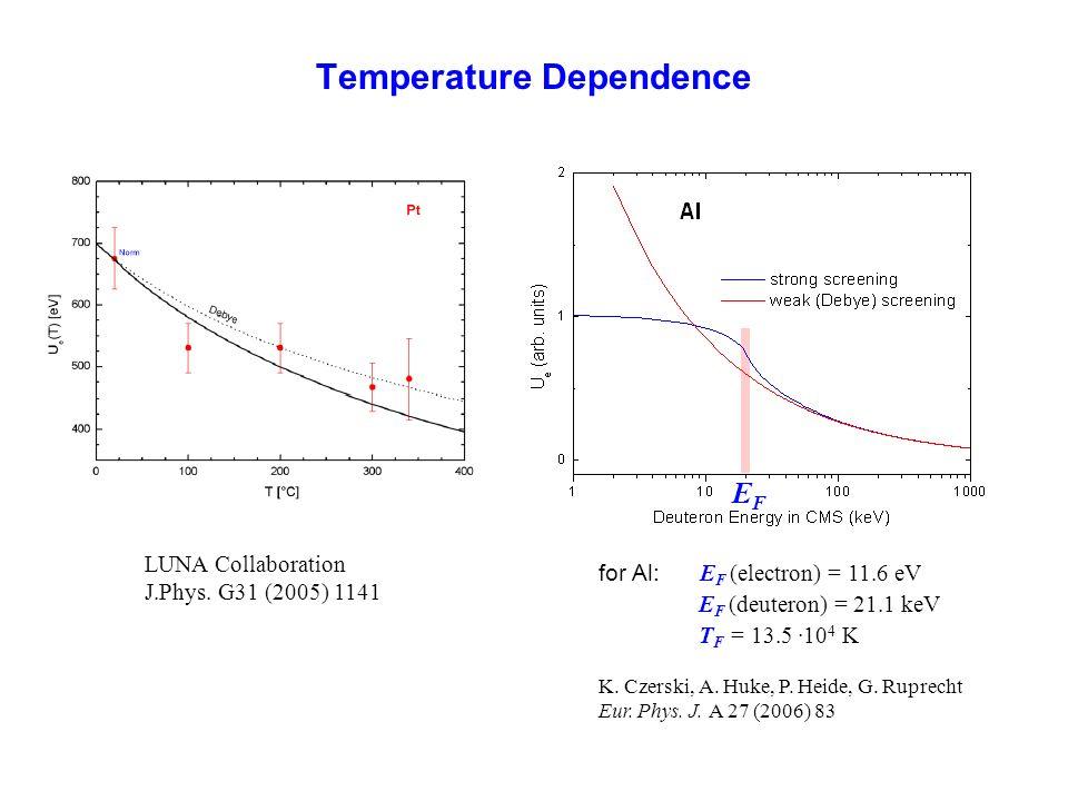 Temperature Dependence EFEF for Al: E F (electron) = 11.6 eV E F (deuteron) = 21.1 keV T F = 13.5 ·10 4 K K. Czerski, A. Huke, P. Heide, G. Ruprecht E