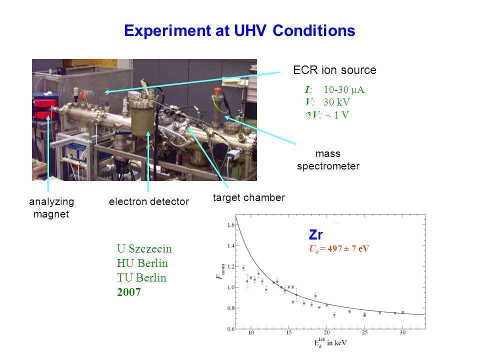 Experiment at UHV Conditions ECR ion source analyzing magnet electron detector target chamber mass spectrometer I: 10-30 µA V: 30 kV V: ~ 1 V Zr U e =