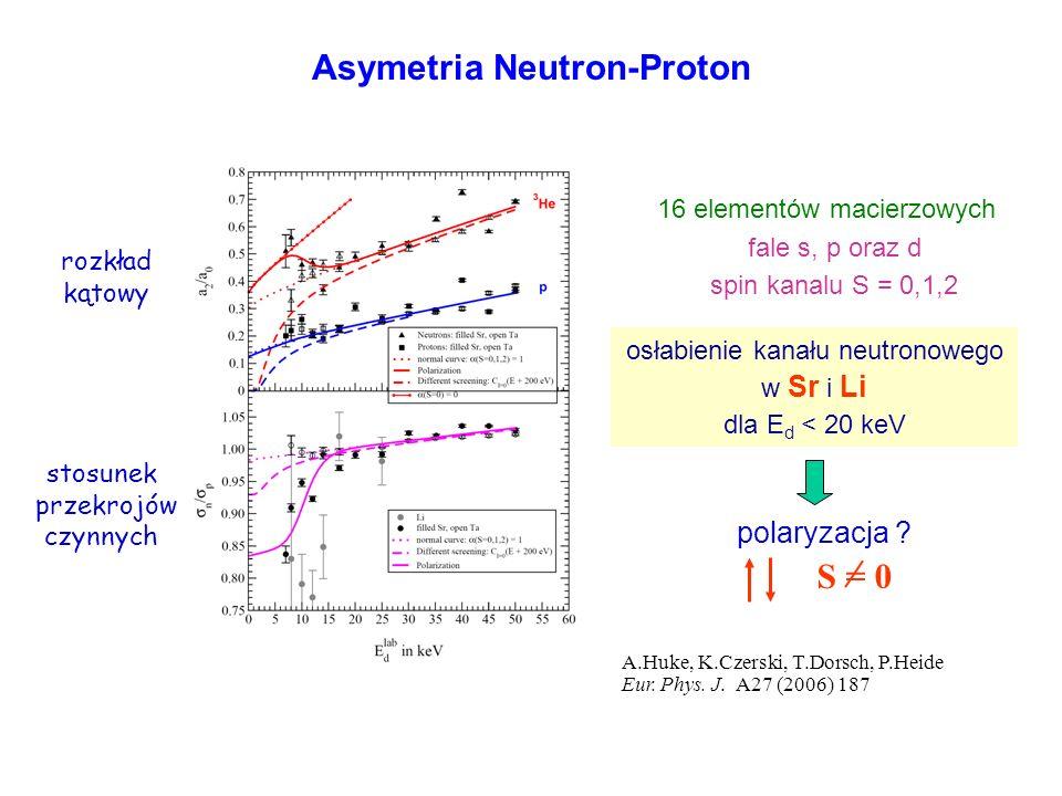 Asymetria Neutron-Proton 16 elementów macierzowych fale s, p oraz d spin kanalu S = 0,1,2 rozkład kątowy stosunek przekrojów czynnych osłabienie kanał