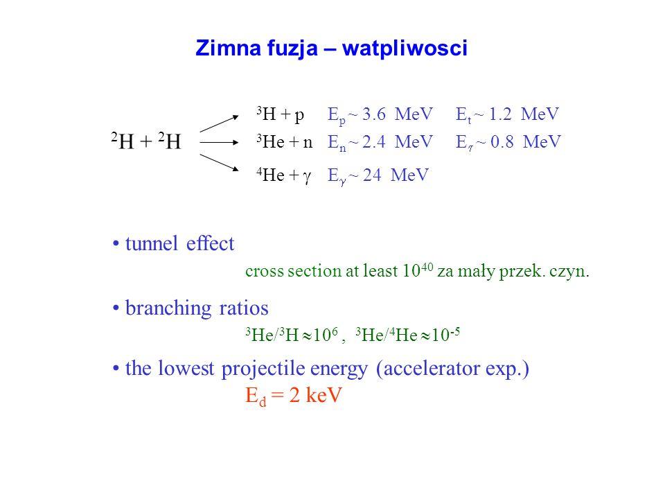 Zimna fuzja – watpliwosci 2 H + 2 H 3 H + p E p ~ 3.6 MeV E t ~ 1.2 MeV 3 He + n E n ~ 2.4 MeV E ~ 0.8 MeV 4 He + E ~ 24 MeV tunnel effect cross secti