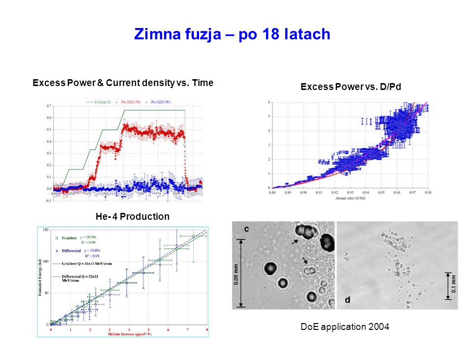 Zimna fuzja – po 18 latach Excess Power & Current density vs. Time Excess Power vs. D/Pd He- 4 Production DoE application 2004