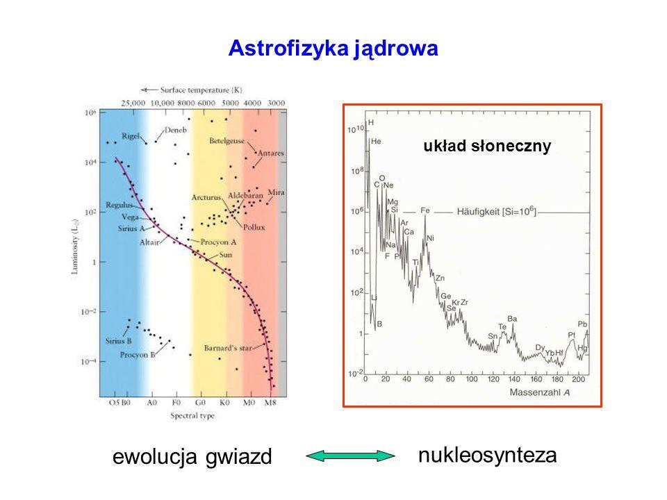 Efekt tunelowy (reakcje jądrowe) przenikliwość przez barierę kulombowską V(r) -50 MeV r E cross section E G - Gamow energy S(E) - astrophysical S-factor =