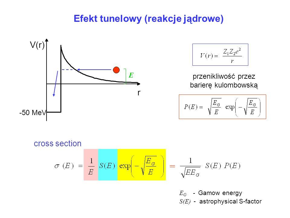 Efekt tunelowy (reakcje jądrowe) przenikliwość przez barierę kulombowską V(r) -50 MeV r E cross section E G - Gamow energy S(E) - astrophysical S-fact
