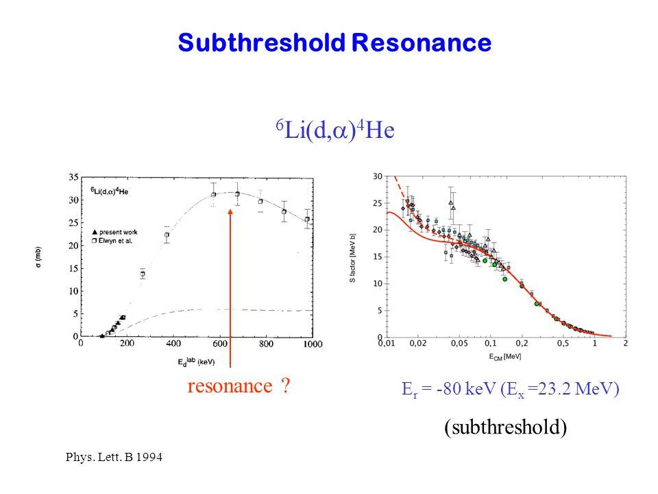 Subthreshold Resonance 6 Li(d, ) 4 He E r = -80 keV (E x =23.2 MeV) resonance ? (subthreshold) Phys. Lett. B 1994