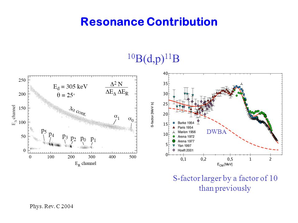 Resonance Contribution S-factor larger by a factor of 10 than previously 10 B(d,p) 11 B DWBA Phys. Rev. C 2004