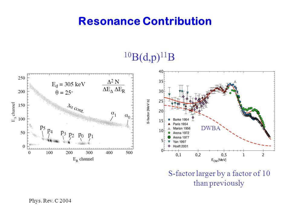 Electron Screening in Nuclear Reactions V(r) = exp (- r /a ) Z 1 Z 2 e 2 r r - U e R a screening energy U e = Z 1 Z 2 e 2 a s-wave penetration factor P(E)P(E) P(E+U e )