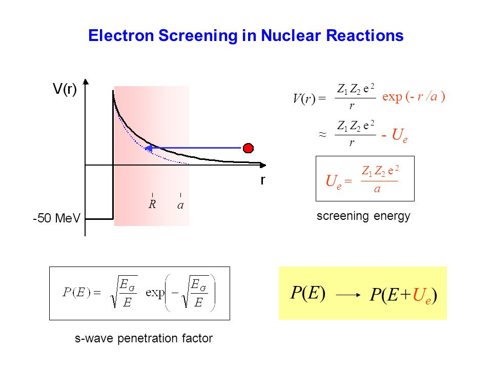 Electron Screening in Nuclear Reactions V(r) = exp (- r /a ) Z 1 Z 2 e 2 r r - U e R a screening energy U e = Z 1 Z 2 e 2 a s-wave penetration factor