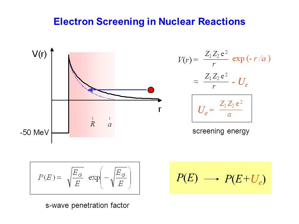 Zimna fuzja – watpliwosci 2 H + 2 H 3 H + p E p ~ 3.6 MeV E t ~ 1.2 MeV 3 He + n E n ~ 2.4 MeV E ~ 0.8 MeV 4 He + E ~ 24 MeV tunnel effect cross section at least 10 40 za mały przek.