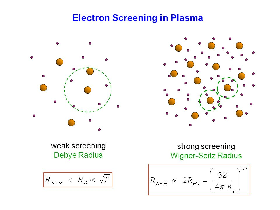 Electron Screening in Plasma weak screening Debye Radius strong screening Wigner-Seitz Radius