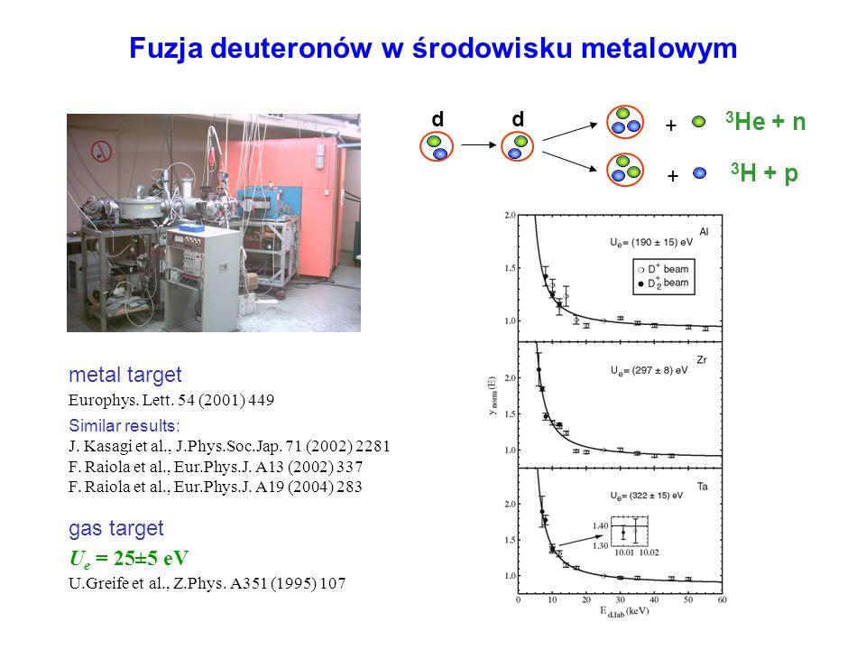 Fuzja deuteronów w środowisku metalowym Similar results: J. Kasagi et al., J.Phys.Soc.Jap. 71 (2002) 2281 F. Raiola et al., Eur.Phys.J. A13 (2002) 337