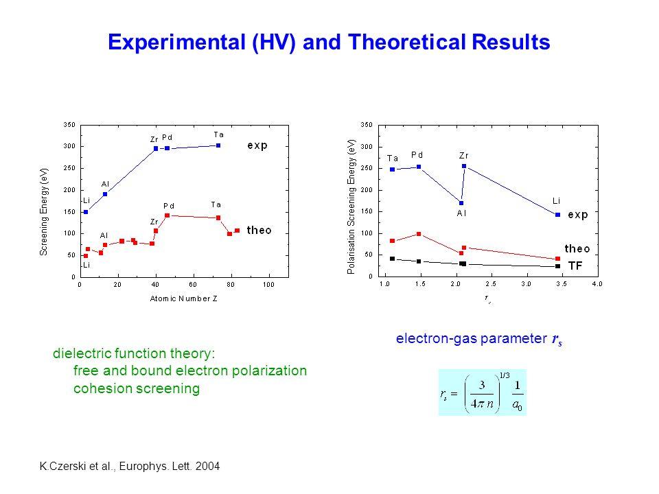 Temperature Dependence EFEF for Al: E F (electron) = 11.6 eV E F (deuteron) = 21.1 keV T F = 13.5 ·10 4 K K.