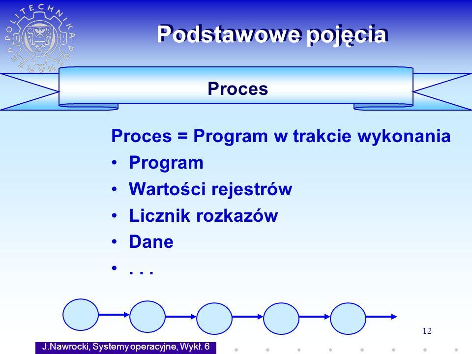 J.Nawrocki, Systemy operacyjne, Wykł. 6 12 Proces Podstawowe pojęcia Proces = Program w trakcie wykonania Program Wartości rejestrów Licznik rozkazów