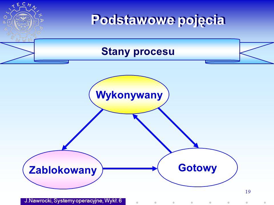 J.Nawrocki, Systemy operacyjne, Wykł. 6 19 Stany procesu Podstawowe pojęcia Wykonywany Gotowy Zablokowany