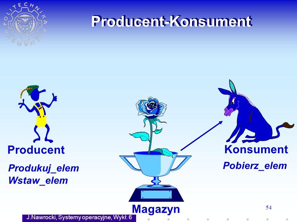 J.Nawrocki, Systemy operacyjne, Wykł. 6 54 Producent-Konsument Magazyn Producent Konsument Produkuj_elem Wstaw_elem Pobierz_elem