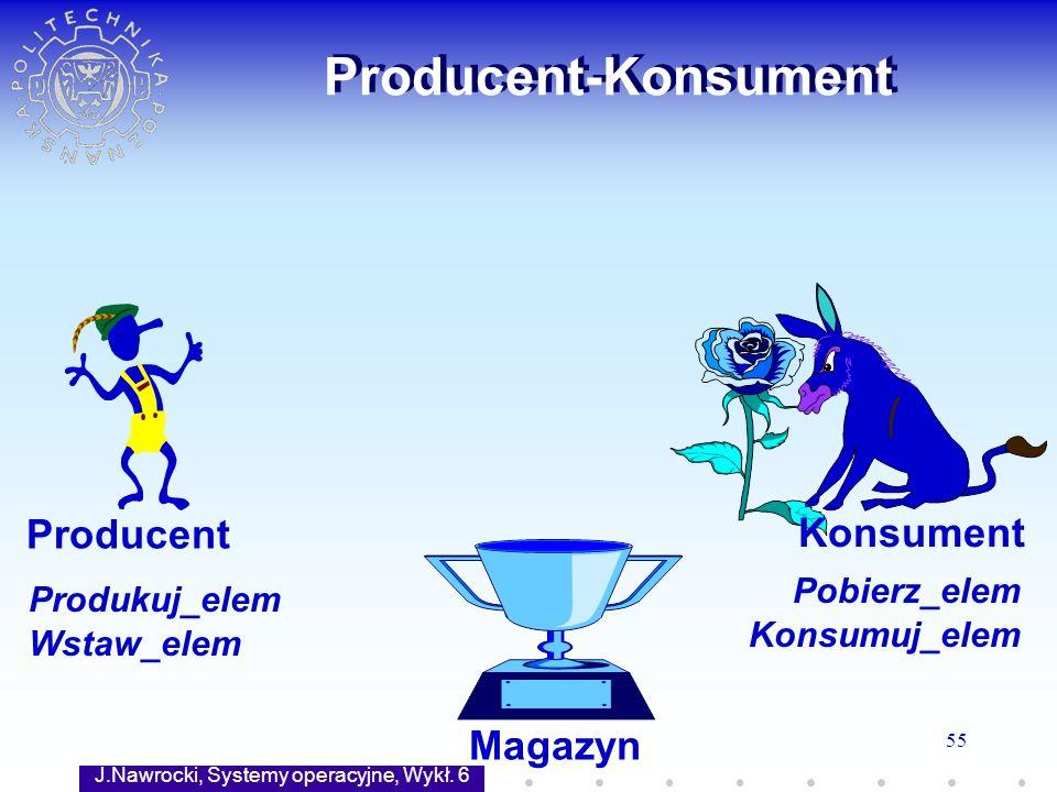 J.Nawrocki, Systemy operacyjne, Wykł. 6 55 Producent-Konsument Magazyn Producent Konsument Produkuj_elem Wstaw_elem Pobierz_elem Konsumuj_elem