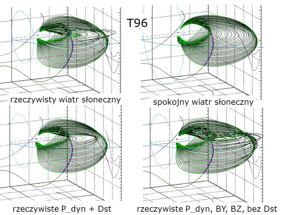 rzeczywisty wiatr słoneczny spokojny wiatr słoneczny rzeczywiste P_dyn + Dstrzeczywiste P_dyn, BY, BZ, bez Dst T96