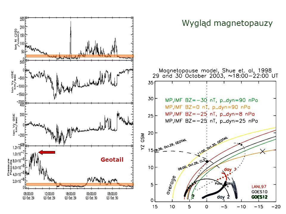 Parametry wiatru słonecznego 20 listopad 2003 Wiatr słoneczny o niezbyt dużej prędkości (w porównaniu z wiatrem z końca października) charakteryzował się ogromnym wzrostem wartości pola magnetycznego.