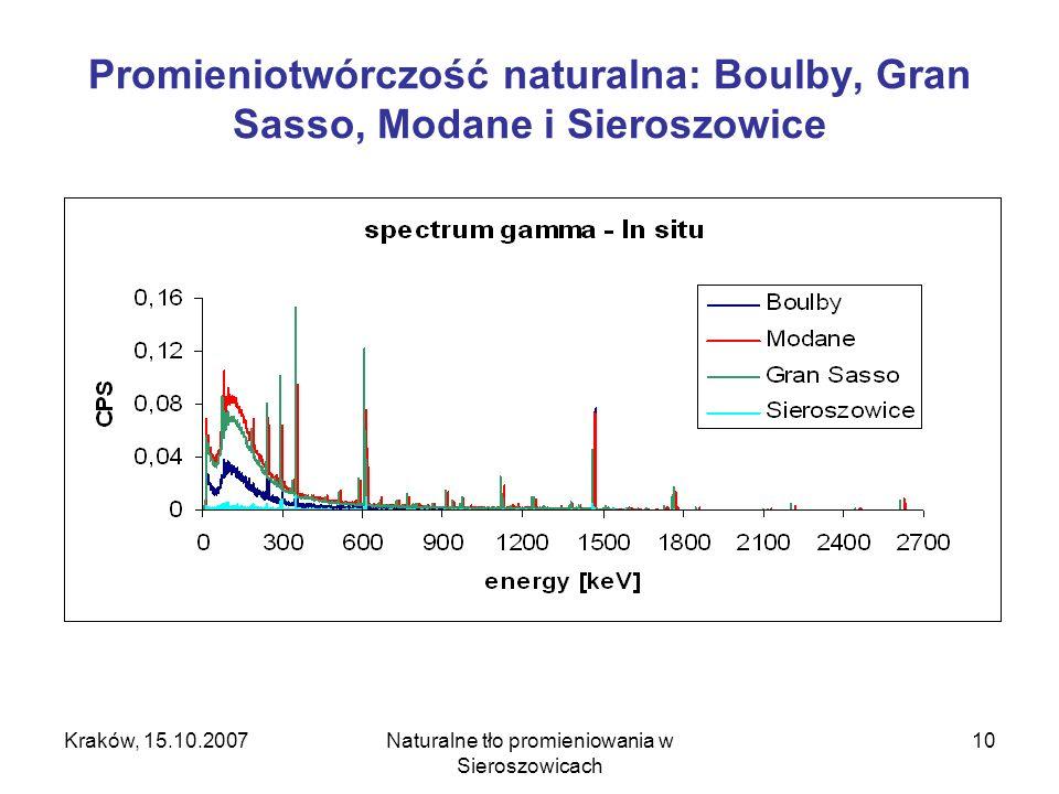 Kraków, 15.10.2007Naturalne tło promieniowania w Sieroszowicach 10 Promieniotwórczość naturalna: Boulby, Gran Sasso, Modane i Sieroszowice